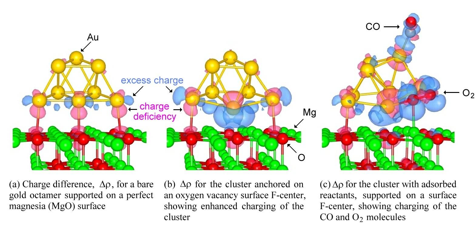 proceso-de-nanocatalisis