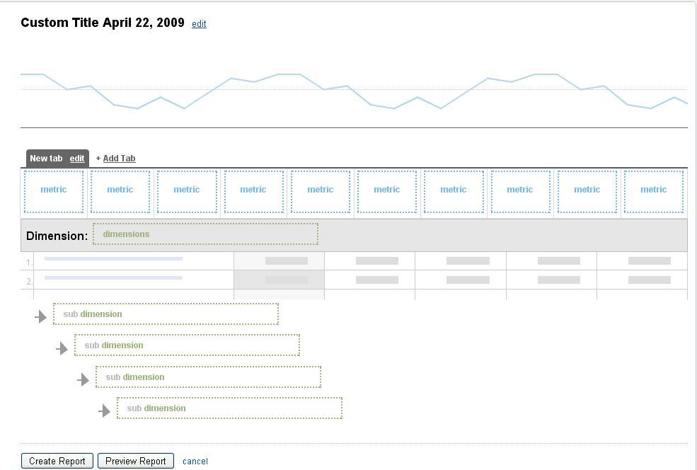 Reportes personalizados Google Analytics