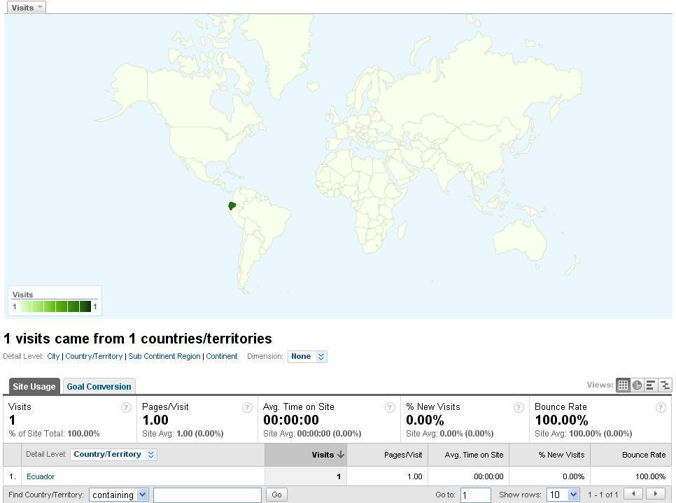 Orientación Geográfica Google Analytics
