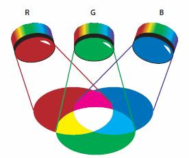 RGBMOdelo02