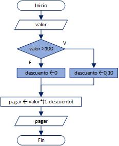 Condicionales estructura fundamentos de programacin diagrama 1 ccuart Images