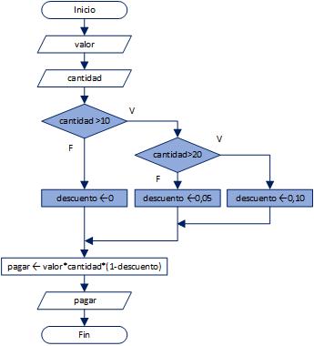 Condicional fundamentos de programacin ejemplo 3scuentos en productos por precio y cantidad ingreso valor floatinputvalor del producto cantidad floatinputcantidad del ccuart Images
