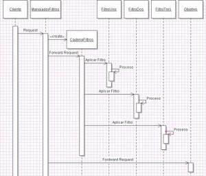Diagrama Secuencia Patron Filtro