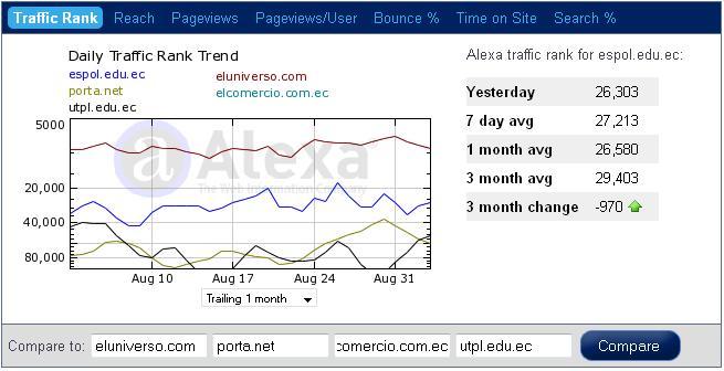 Tráfico de ESPOL hasta Septiembre 2009