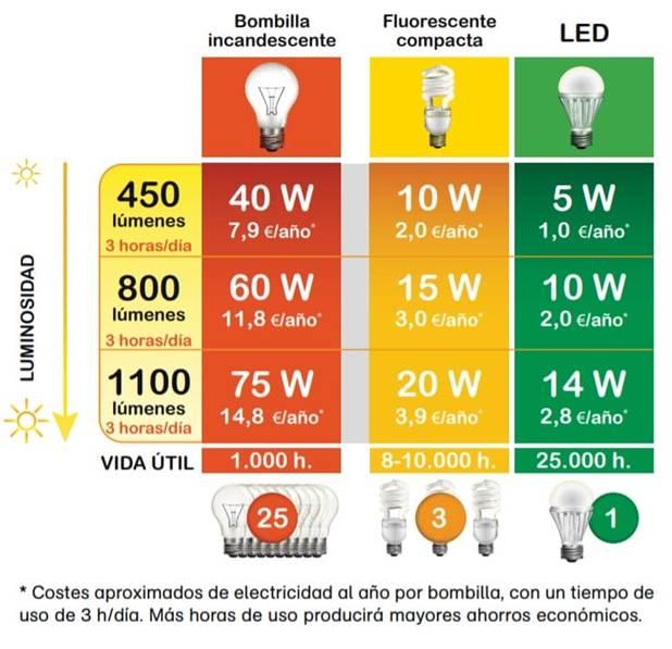 trucos para ahorrar energia en casa
