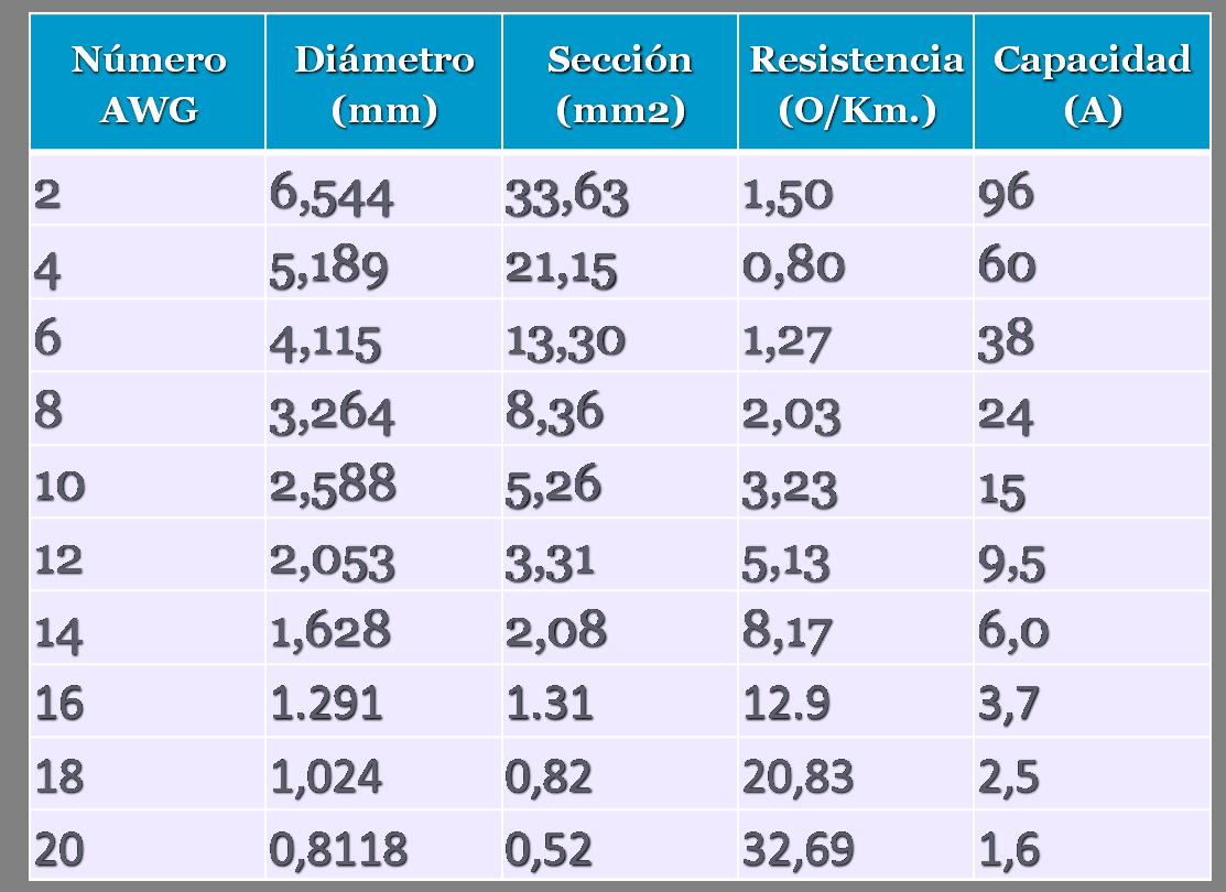medida de conductores