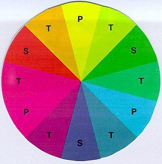 Circulo Cromatico Psicologia Del Color