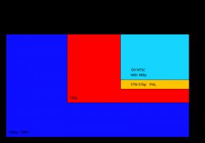comparación de resoluciones SDTV y HDTV
