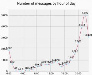 """Whatsapp Analyzer: Descubre al """"spammer"""" de tus grupos a través de Text Mining."""