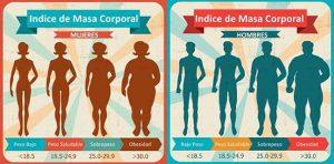 aplicación basada en el índice de masa corporal