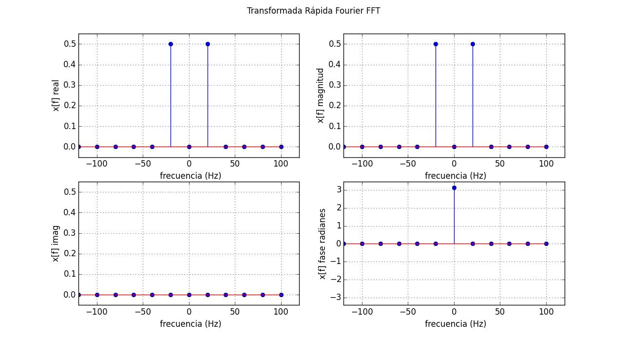 FFT de una señal coseno – Señales y Sistemas