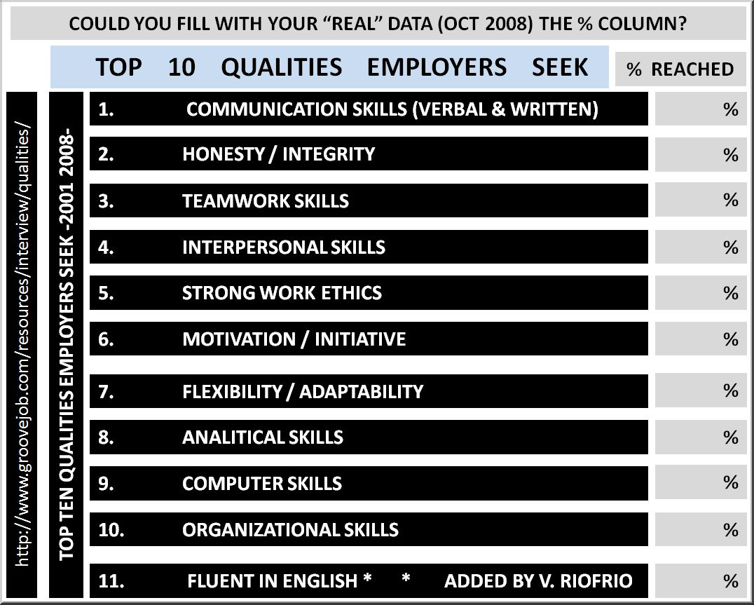 top 10 qualities employers seek  usa   u00ab red dentro y fuera