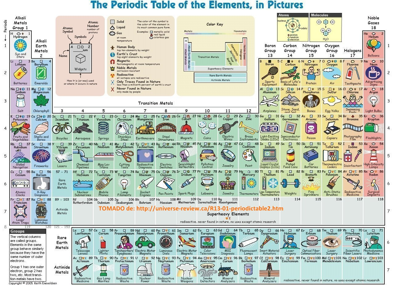 THE PERIODIC TABLE OF THE ELEMENTS, IN PICTURES