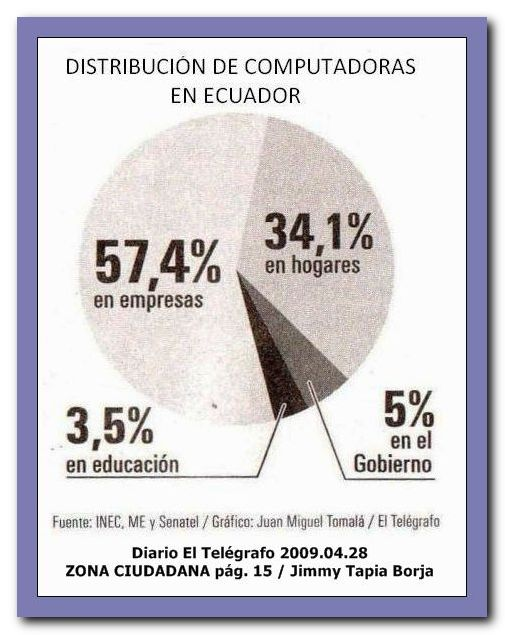 DISTRIBUCIÓN DE COMPUTADORAS EN ECUADOR