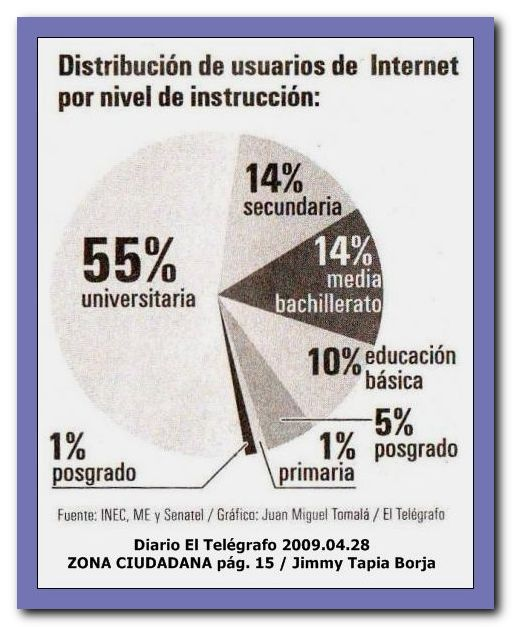 DISTRIBUCION DE USUARIOS DE INTERNET POR NIVEL DE INSTRUCCION