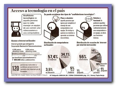 ACCESO A TECNOLOGÍA EN EL PAÍS