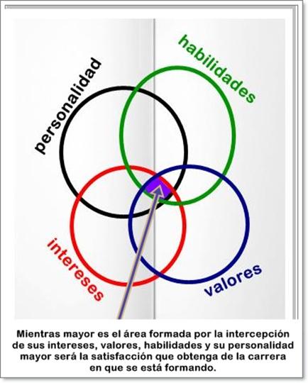personalidad, intereses, valores y sus habilidades (ver área de intercepción)