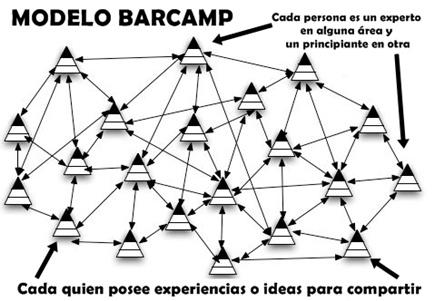 Modelo BarCamp de aprender y enseñar dialogando