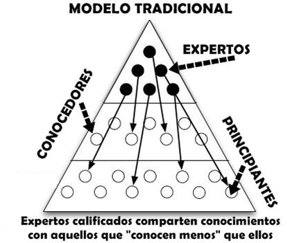 Modelo Tradicional de la Capacitación