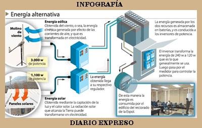 INFOGRAFÍA DEL LA ALIMENTACIÓN CON ENERGÍA ALTERNATIVA